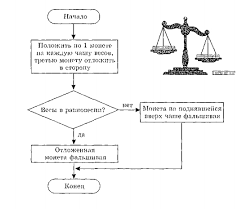 Типы алгоритмов Гипермаркет знаний Алгоритм ветвления