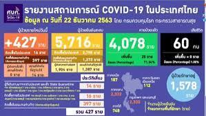 โควิดวันนี้! ไทยพบผู้ติดเชื้อ 'โควิด-19' เพิ่ม 427 ราย ติดเชื้อในประเทศ 16  คน เชื่อมโยงตลาดกลางกุ้ง