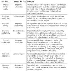 Quality Of Work Example Putting The Service Profit Chain To Work