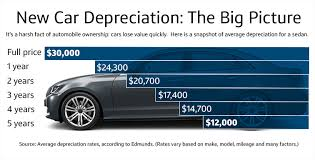 Car Depreciation Chart By Model What Is Car Depreciation And Why Does It Matter Capital