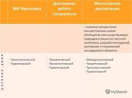 Презентация на тему Выпускная квалификационная работа бакалавра  17 ВКР бакалавра Дипломная работа