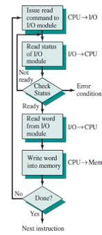 Flow Chart Io Programmed I O I O Techniques