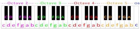 Www.musicnotes.com/l/b3kf8 want to learn the piano? Hedwig S Theme Harry Potter Piano Letter Notes