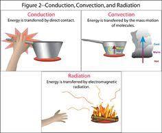 126 Best Heat Energy Images Teaching Science Life Science