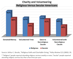 Donation Percentage Chart Effects Of Religious Practice On Charity Marripedia