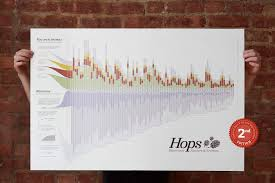 Hop Chart Dataviz And Beer Creating The Hops Chart Type Code Medium