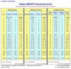39 Unique Gram Weight Conversion Chart