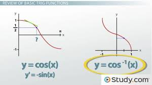 how to calculate derivatives of inverse trigonometric functions