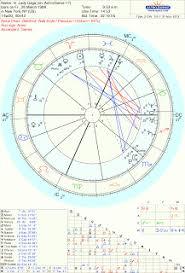 Lady Gaga Birth Chart Art Astrology