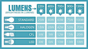 Replace Incandescent Light Bulbs In Your Home With Led
