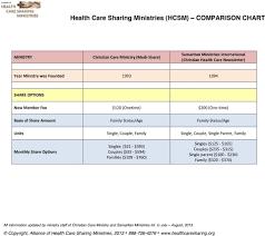 Health Care Sharing Ministries Comparison Chart Health Care Sharing Ministries Hcsm Comparison Chart Pdf