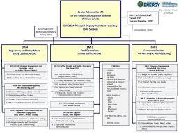 Organization Chart Aikenstandard Com