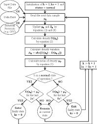 Flowchart Of The Proposed Fault Detection Algorithm