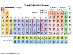 IUPAC Confirmed The Discovery Four (4) New Elements on the ...