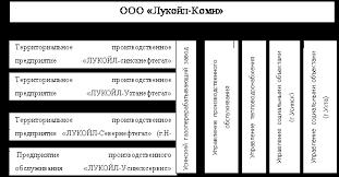 Реферат Порядок разработки и принятия управленческих решений  Рис 2 1 Организационная структура ООО ЛУКОЙЛ Коми 6
