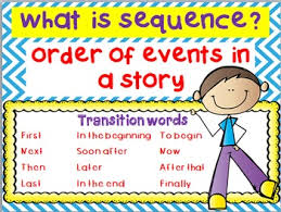 Sequencing Anchor Chart Sequence Anchor Chart Graphic Organizer