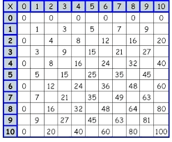 Subtraction Table Ozerasansor Com