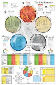Chinese Medicine Five Elements Chart Five Elements Of Traditional Chinese Medicine Poster