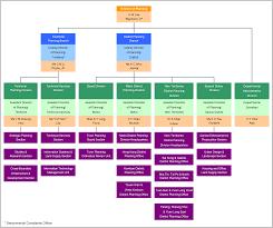 Metro Organization Chart Organization Chart Of Planning Department Updated 2016