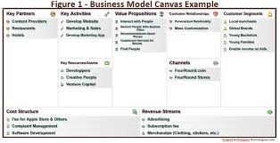 what is a business model bridging business model canvas and business architecture
