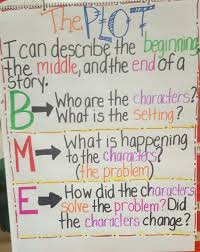 Beginning Middle End Anchor Chart Plot Anchor Chart Beginning Middle End Kindergarten