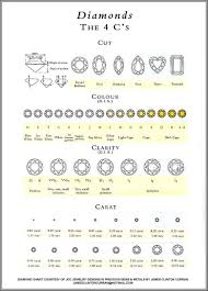 Diamond Cut Color And Clarity Chart Pin On Dream Ring