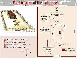 Diagram Of The Tabernacle The Diagram Of The Tabernacle