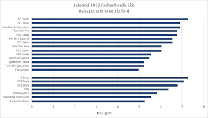 Fischer Nordic Ski Size Chart Chart Selected Mass Per Unit Length For Selected 2019