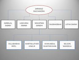 Flow Chart On Mahatma Gandhi File Hierarchy Of Inspiration On Ahimsa Png Wikimedia Commons