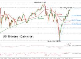 Technical Analysis Dow Jones Econ Alerts