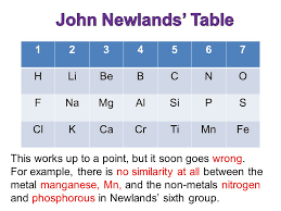 The Periodic Table. - ppt download