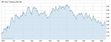 30 Year Bond Interest Rate Chart