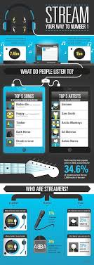 Deezer And The Official Charts Company Prettygreen