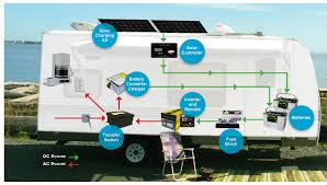 rv wiring diagram for inverters on rv images free download wiring Rv Wiring Diagram rv wiring diagram for inverters 12 rv house battery wiring rv water system diagram rv wiring diagrams online