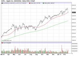 50 Day Moving Average Charts Apple Sitting On 50 Day Moving Average Business Insider