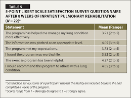 Inpatient Pulmonary Rehabilitation Program In A Long-Term Care ...