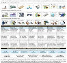 Xcel Energy Customer Service 2017 18 Xcel Energy Open Standards Process For Utilities