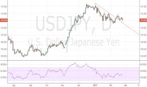 Trader Tiptvfinance Trading Ideas Charts Tradingview India