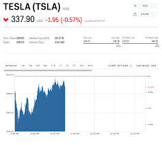 Tesla Stock Quote Stunning Tesla Is Sliding After Toyota Sold Its Entire Stake In The Company
