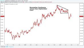Corn Spread Charts A Corn Soybean Spread Trade Gurufocus Com