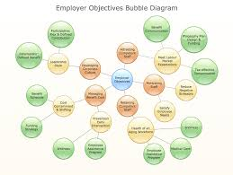 Bubble Organizational Chart How To Draw A Bubble Chart