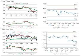 Crude Oil Oil Extends Its Losses Ahead Of Baker Hughes Rig