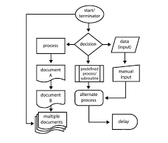 Create Process Flow Chart In Word How To Create Flowcharts With Microsoft Word The Easy Way