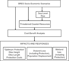 Cost Benefit Analysis Flow Chart Figure 1 From The Economic Impact Of Substantial Sea Level