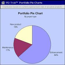 Balanced Investment Portfolio Pie Chart A Practical Approach To Portfolio Management
