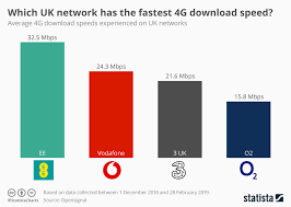 Chart Which Uk Network Has The Fastest 4g Download Speed