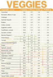 protein powder comparison chart pin on food vegan vegetarian