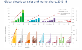 Electric Vehicle Comparison Chart India Is Going Electric Heres How World Economic Forum