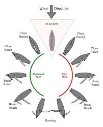 Sailing Wind Chart Points Of Sail Havent Seen This Diagram Since My Basic