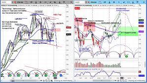 Broadcom Stock Chart Broadcom Stock Avgo Declines On Earnings Downside Risk